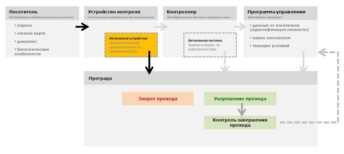 Схема проверок. Устройства