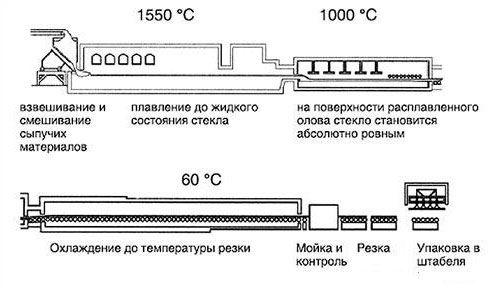 Производство флоат-стекла